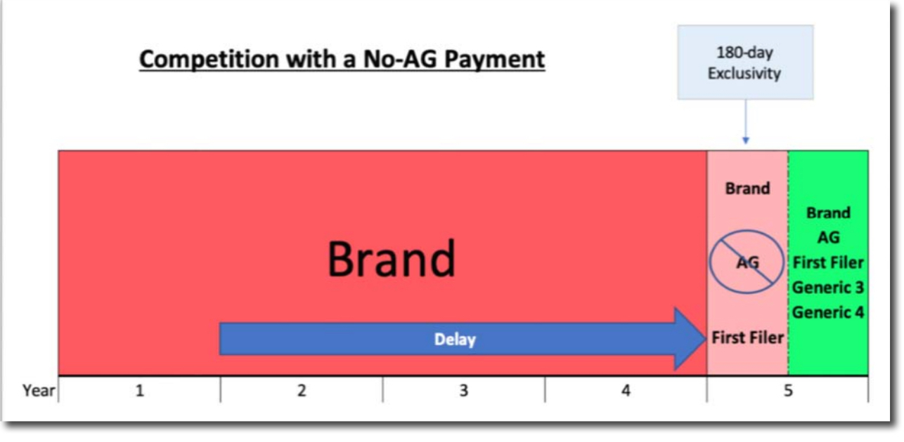 No AG Payment